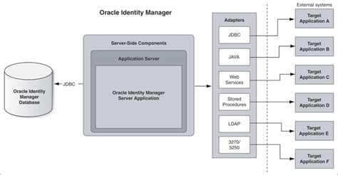 tutorial oracle identity manager account provisioning with oracle identity manager api