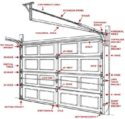 Garage Door Parts Diagram by Impressive Extension Garage Door 9 Garage Door