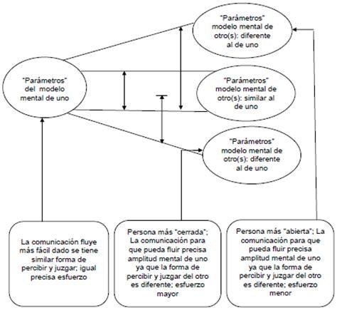 imagenes filtros mentales modelo mental definicion images