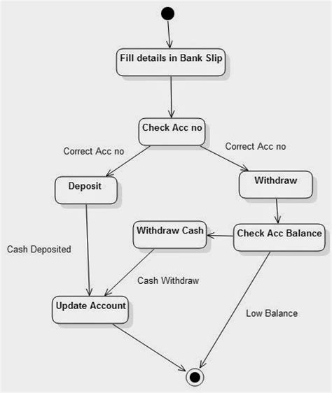 activity diagram for banking activity diagram for banking system