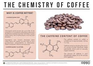 compound interest why is coffee bitter the chemistry