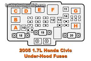 2005 honda civic fuse box