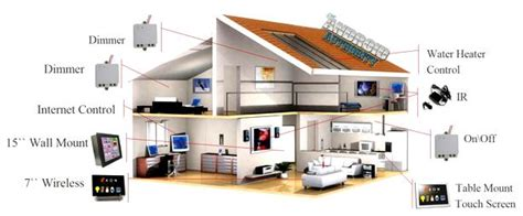 house technology smart house phuket technology