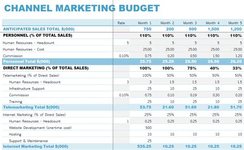 awesome marketing budget template professional template
