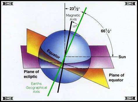 diagram of the equator earths plane of ecliptic sun equator geographical magnetic