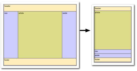 html layout right react native will a cross platform app development dream