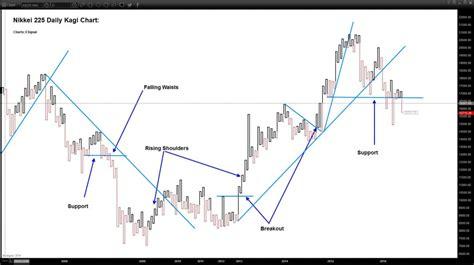pattern analysis with yin yang trading kagi charting