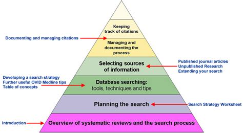 Search Reviews Systematic Review Images