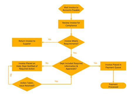 procedure flowchart process flowchart draw process flow diagrams by starting
