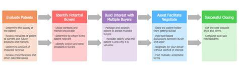 House Floor Plan Samples Conceptdraw Samples Diagrams Block Diagram