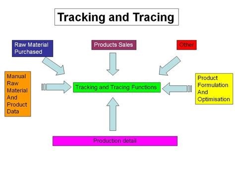 SA Premix   Tracking and Tracing