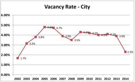 Lowest Apartment Vacancy Rates Tightest Hamilton Rental Market Since 2002 Halts Condo