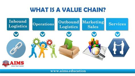 Supply Chain Management Notes For Mba Ou by Value Chain Definition Quot A Value Chain Is A Set Of