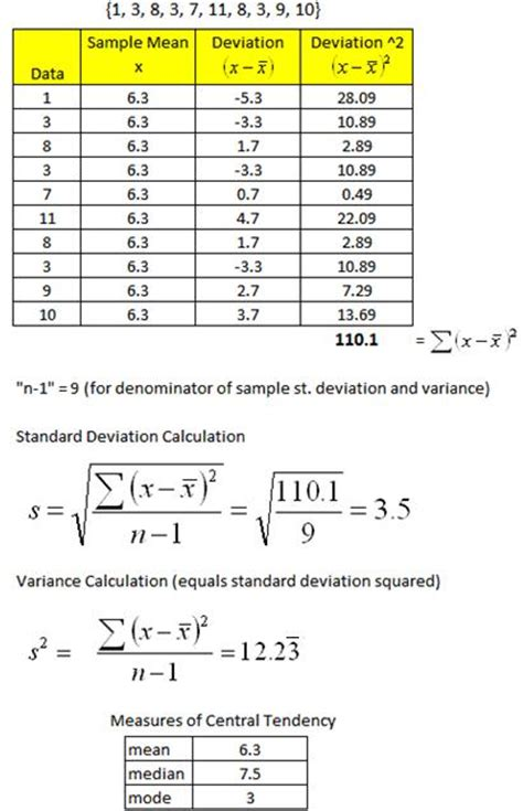 standard deviation template measures of dispersion