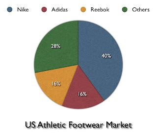 athletic shoe market us athletic footwear market style guru fashion