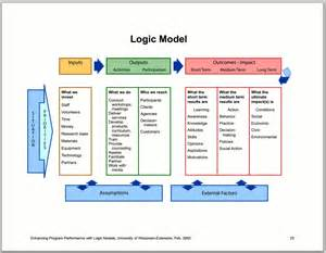 evaluation logic model template enhancing program performance with logic models better