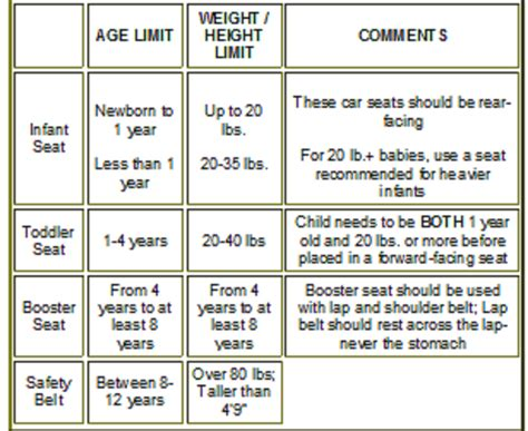 toddler booster car seat requirements proper child safety seat use chart injury