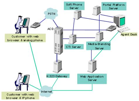 system diagram software test planning upgrade testing strategy diagram