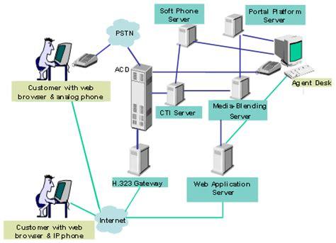 system testing diagram test planning upgrade testing strategy diagram