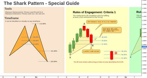 z pattern rule forex cypher pattern rules