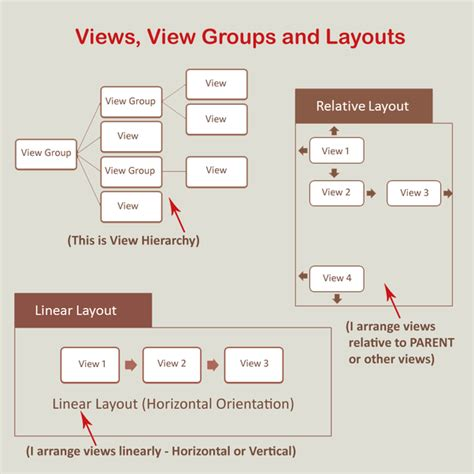 layout linear wikipedia what is the difference between linear and relative layout