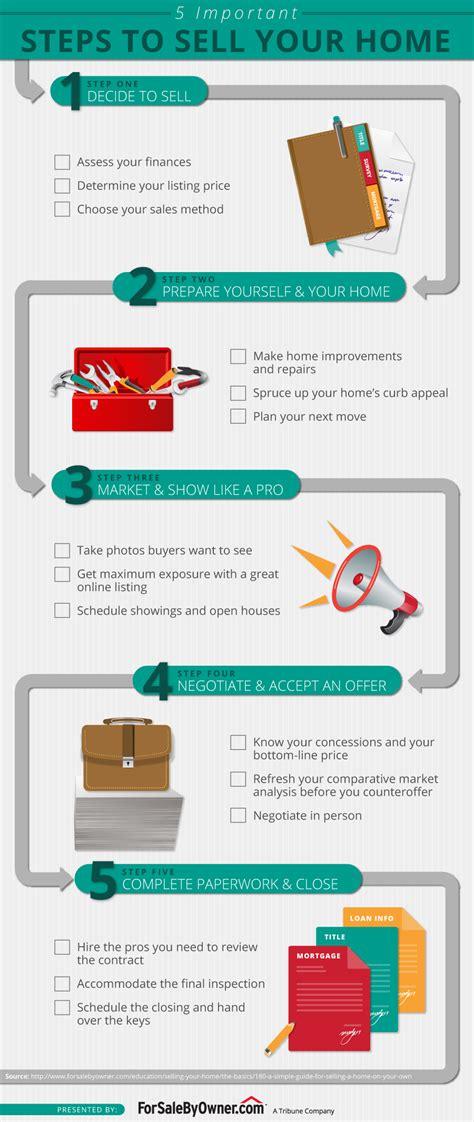 important steps in the home selling process 5 important steps to sell your home infographic