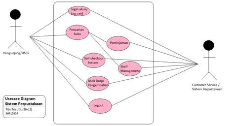 contoh  case diagram  membuat simbol cakhasan