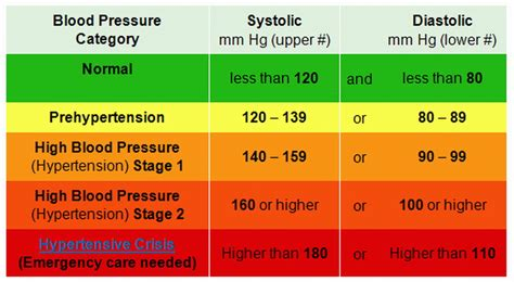 C Section Due To High Blood Pressure by Related Keywords Suggestions For Aha Hypertension