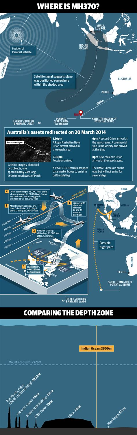 mas mh370 news latest updates and timeline of events on says malaysia airlines 370 maps timeline reference only
