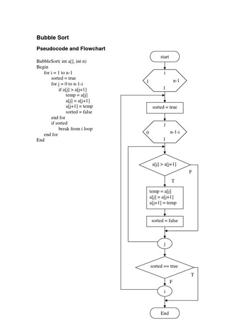flowchart of sort in c bubblesort flowchart