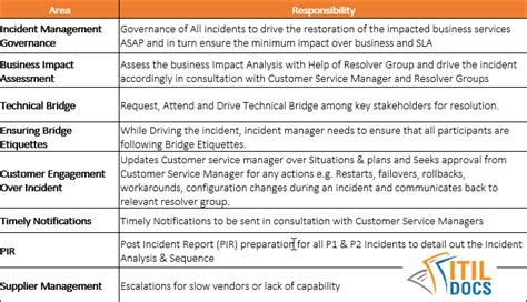 itil incident management policy template incident management policy template and procedure itil