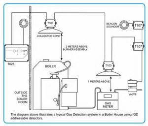 prevention of explosions when boiler house fires occur