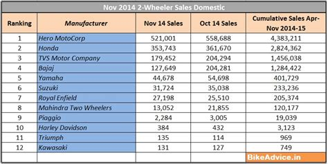 sle of data analysis report nov 2014 sales report all two wheeler manufacturers