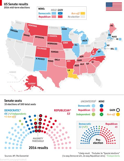 Electoral Results Mba by The Republicans Win The Senate Us 2014 Mid Term Election