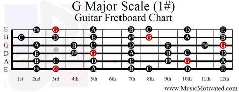 guitar fretboard notes diagram g major scale guitar fretboard notes chart jpg 1024 215 395