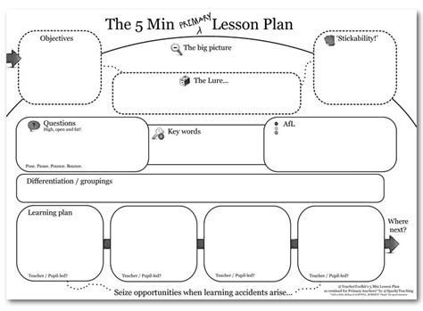 Lesson Plan Template Mcgill   the 5 minute primary lesson plan a remix on ross