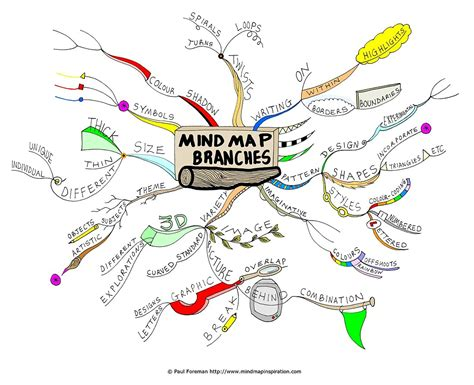 free mind map ten tools for creating mind maps