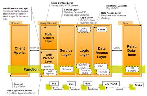 software design diagram diagram layering software centric systems an exle for