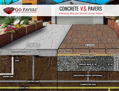 Concrete Vs Pavers Patio Pavers Vs Concrete Compare Price Durability Design Value