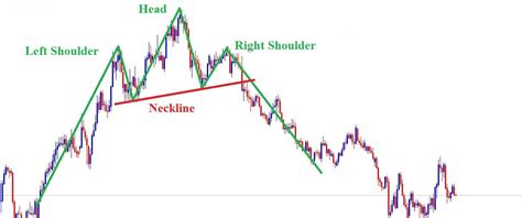 meaning pattern of trade forex price action trading the untold secrets smart