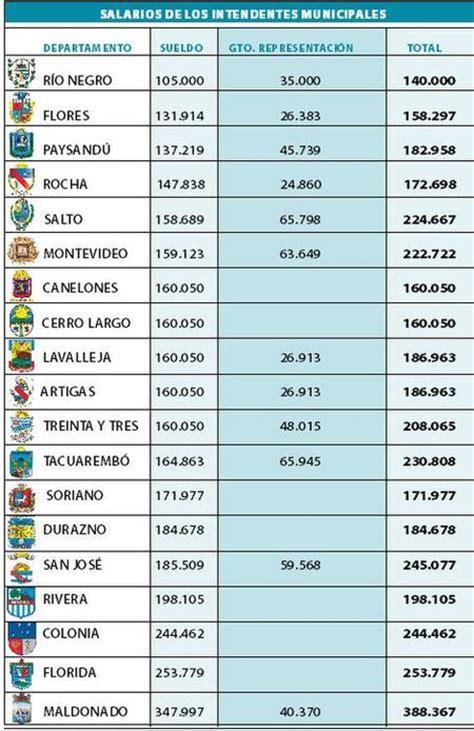 de cuanto es un sueldo en uruguay 191 cu 225 nto gana un intendente en uruguay taringa