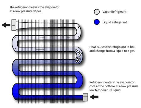 Kr Evaporator For Toyota Avanza evaporator ac mobil mandala