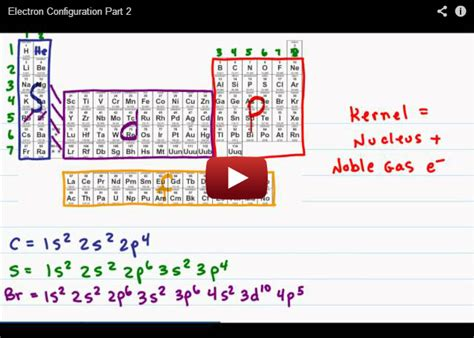 tutorial questions on electron configuration intro to orgo video series