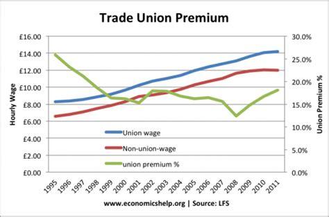 trade union density in the uk economics help