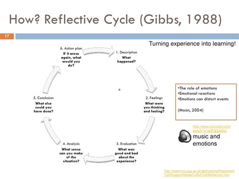 Gibbs Reflective Cycle 1988 by Pgcap Cohort 2 Module Week 1 Reflecting And Developing