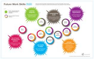 iftf future work skills 2020