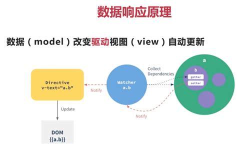 defineproperty setter vuejs的笔记 vuejs笔记 html5 帮客之家