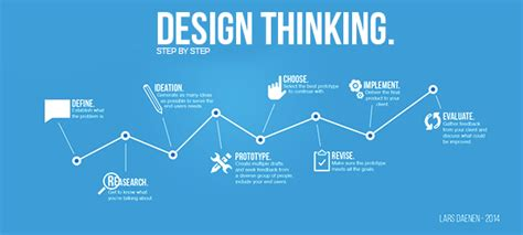 design thinking degree blog design thinking 10 june institute of product leadership