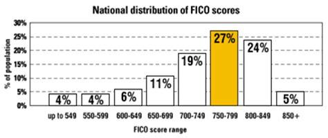 Credit Score Formula Canada Expert Mortgages Demo Site
