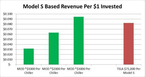 how much is tesla stock per tesla suppliers modine and brembo offer superior model s